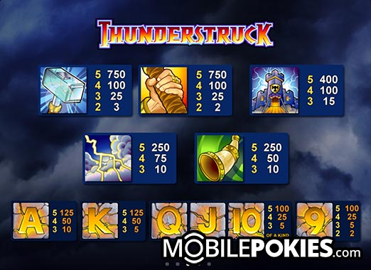 Thunderstruck Payouts